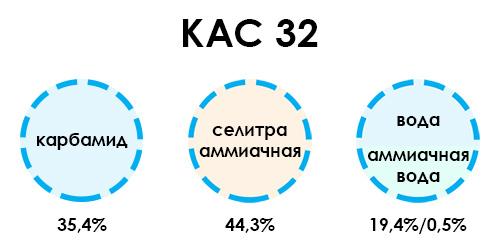 Состав удобрения КАС от компании ФОРСАГРО